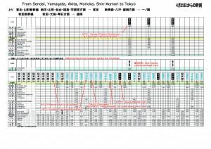 How to read Tohoku Shinkansen timetable (from Sendai, Yamagata, Morioka, Akita, Shin-Aomori to Tokyo)